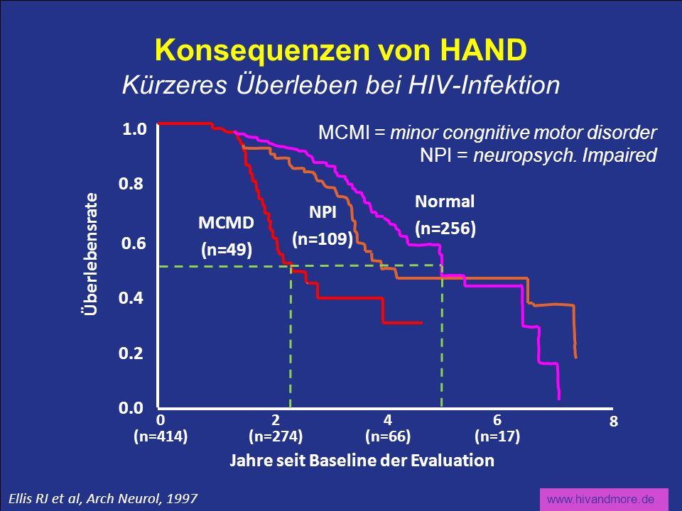 Konsequenzen von HAND Kürzeres Überleben bei HIV-Infektion