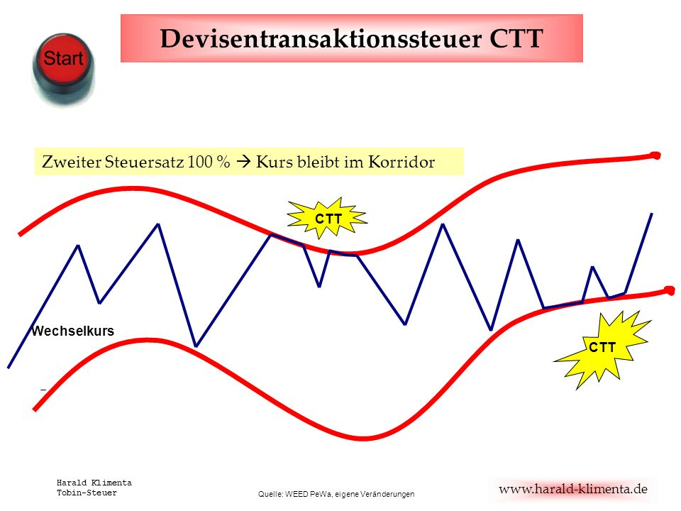 Devisentransaktionssteuer CTT