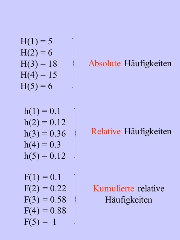 H(1) = 5 H(2) = 6. H(3) = 18. H(4) = 15. H(5) = 6. Absolute Häufigkeiten. h(1) = 0.1. h(2) = 0.12.