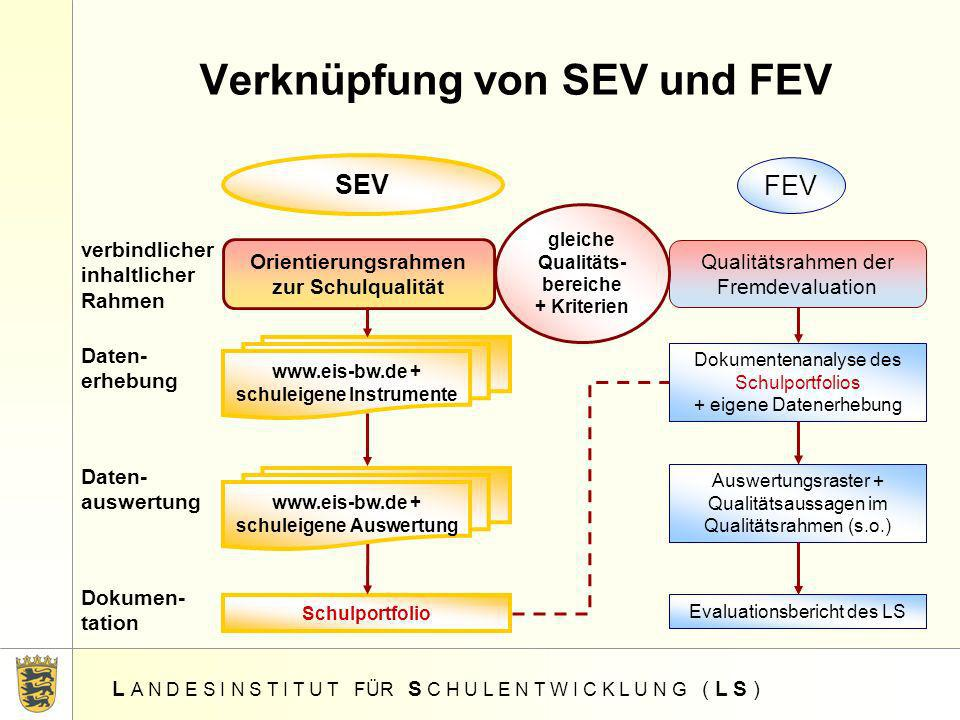 Verknüpfung von SEV und FEV