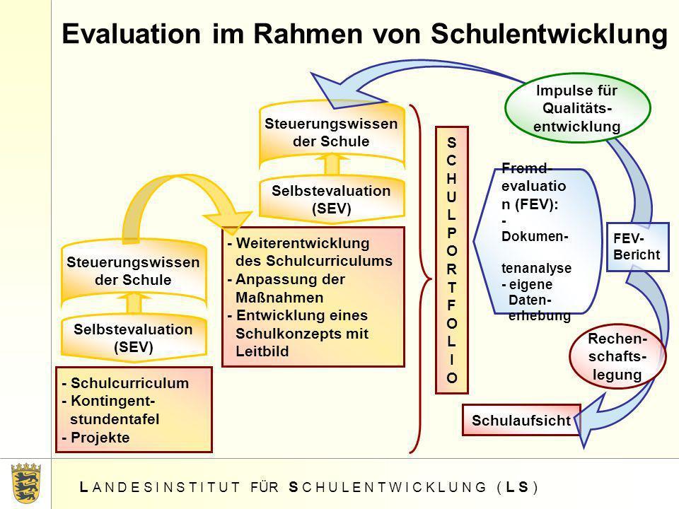 Evaluation im Rahmen von Schulentwicklung