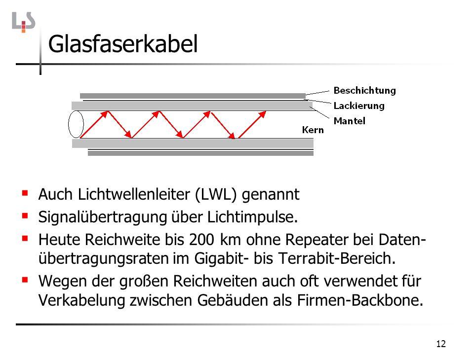 Glasfaserkabel Auch Lichtwellenleiter (LWL) genannt