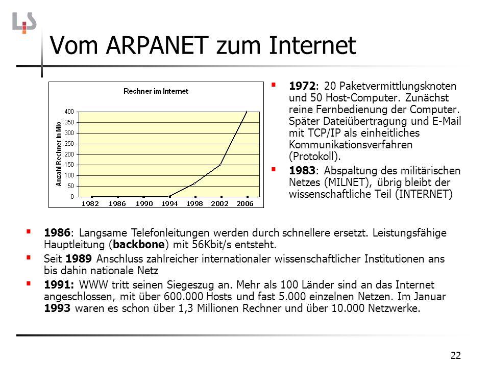 Vom ARPANET zum Internet