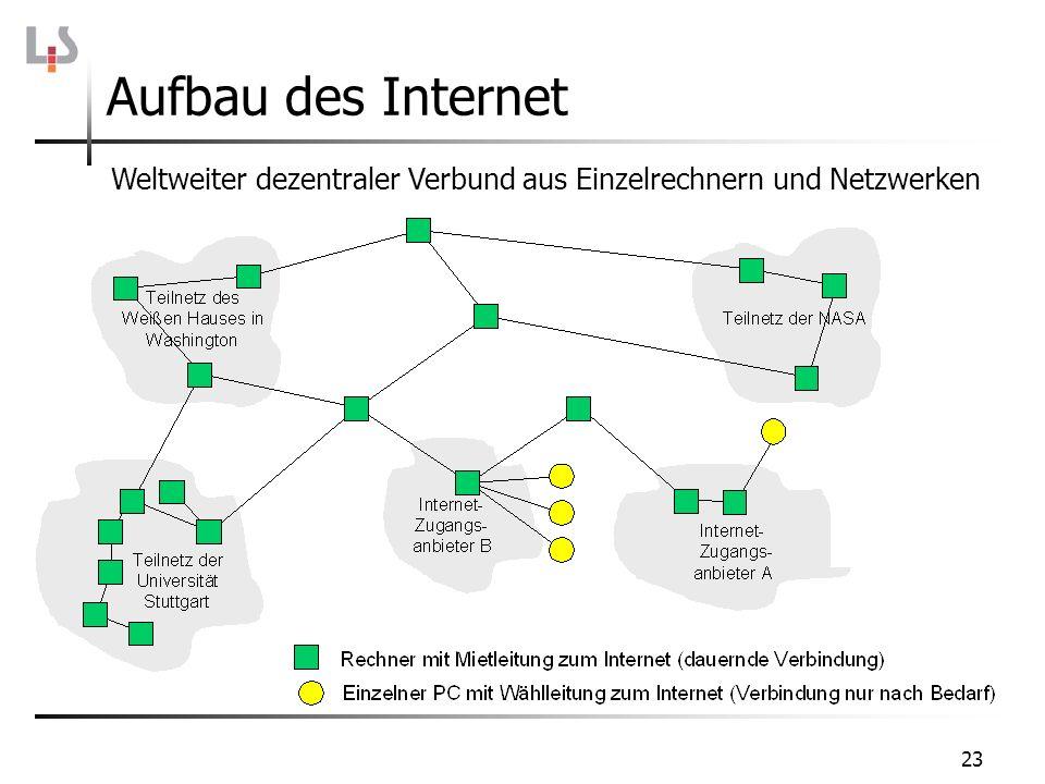 Aufbau des Internet Weltweiter dezentraler Verbund aus Einzelrechnern und Netzwerken.