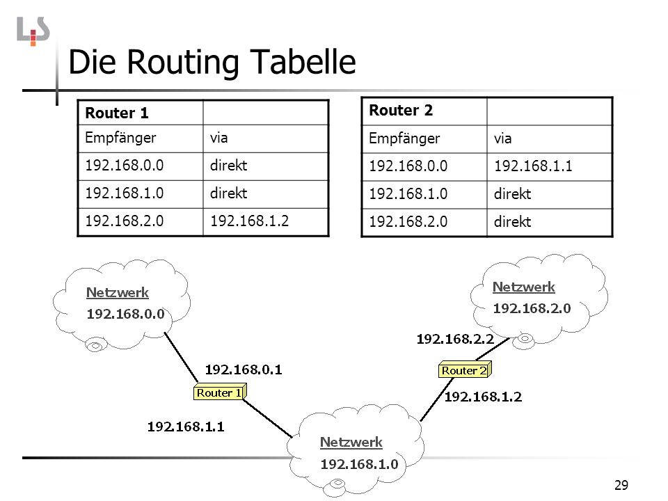 Die Routing Tabelle Router 1 Empfänger via 192.168.0.0 direkt
