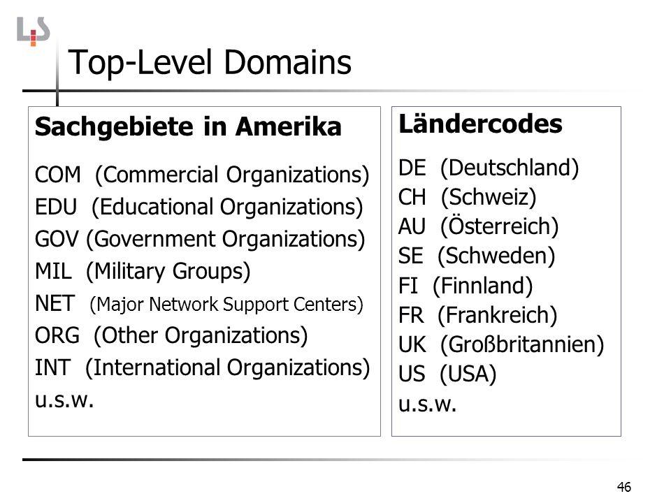 Top-Level Domains Sachgebiete in Amerika Ländercodes DE (Deutschland)
