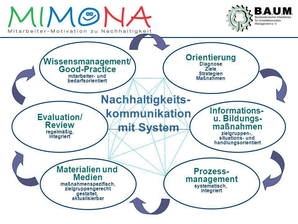 Nachhaltigkeits-kommunikation mit System