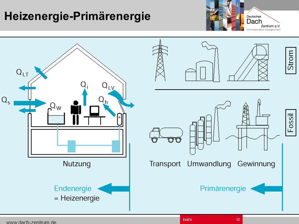 Heizenergie-Primärenergie