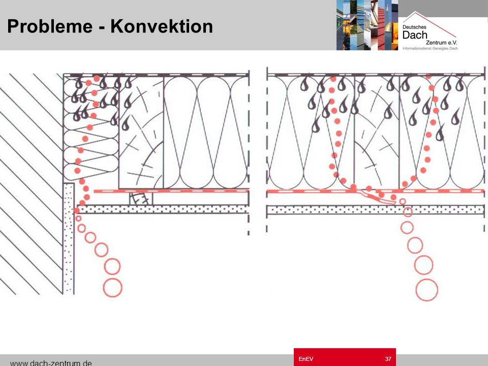 Probleme - Konvektion Grundzüge EnEV.ppt