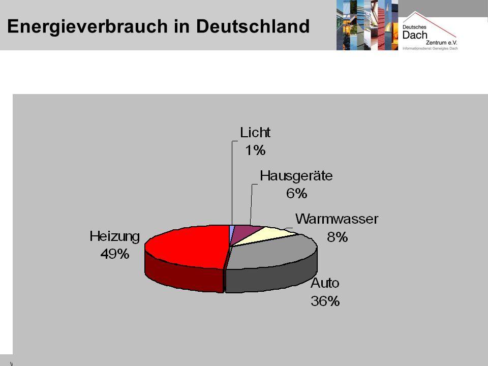 Energieverbrauch in Deutschland