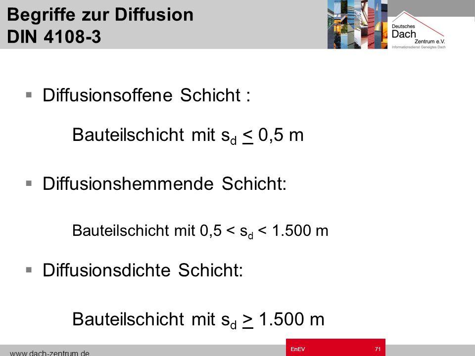 Begriffe zur Diffusion DIN 4108-3