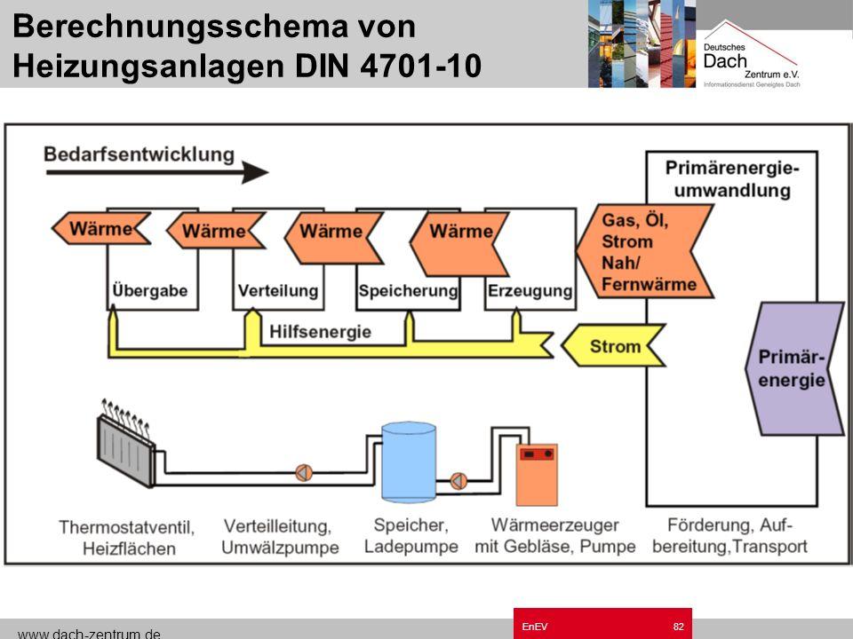 Berechnungsschema von Heizungsanlagen DIN 4701-10
