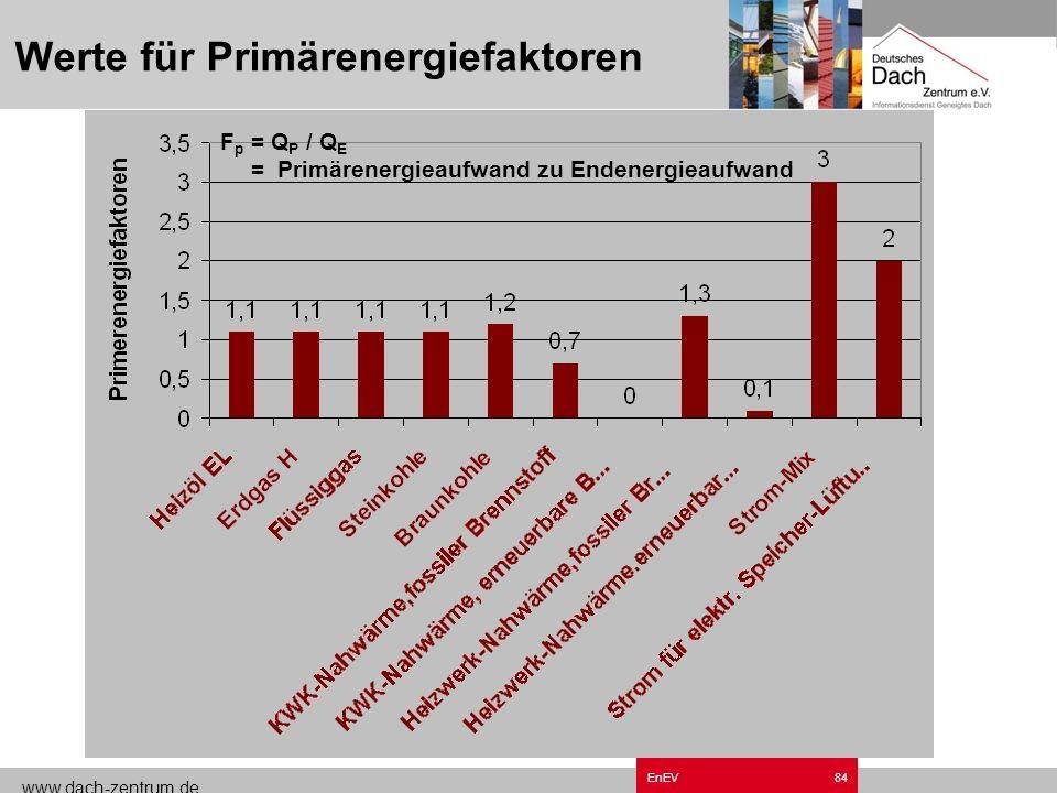 Werte für Primärenergiefaktoren