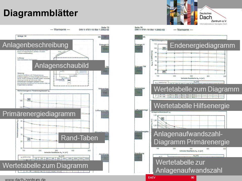 Diagrammblätter Anlagenbeschreibung Endenergiediagramm