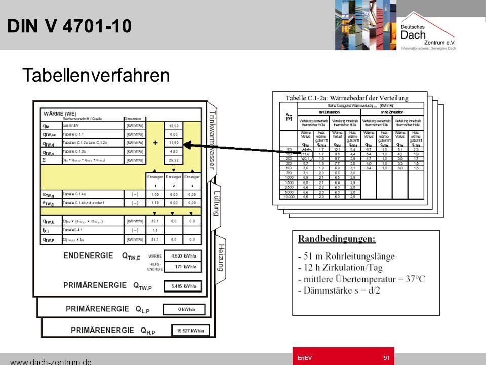 DIN V 4701-10 Tabellenverfahren Grundzüge EnEV.ppt Tabellenverfahren