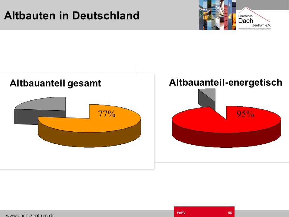 Altbauten in Deutschland