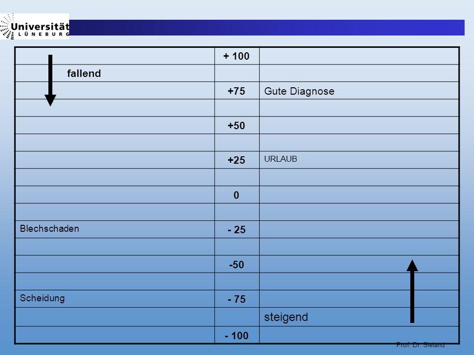 steigend + 100 +75 Gute Diagnose +50 +25 - 25 -50 - 75 - 100 fallend
