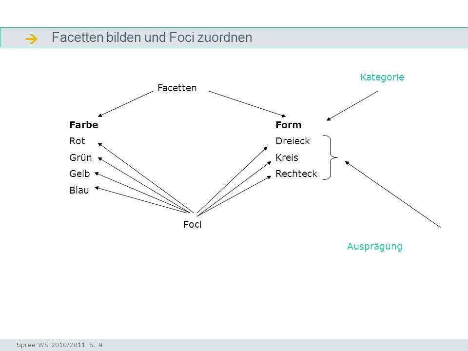  Facetten bilden und Foci zuordnen Kategorie Facetten Farbe Rot Grün