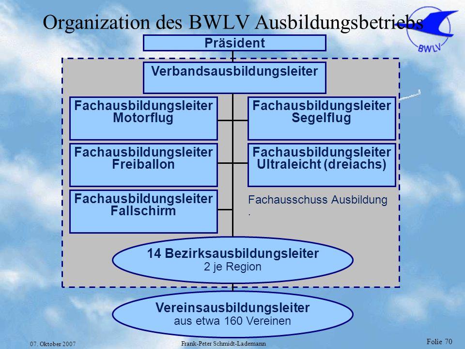 Organization des BWLV Ausbildungsbetriebs