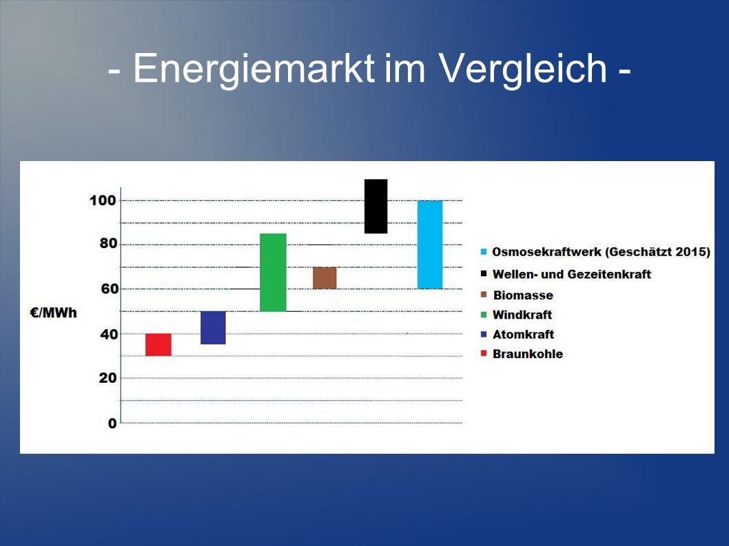 - Energiemarkt im Vergleich -