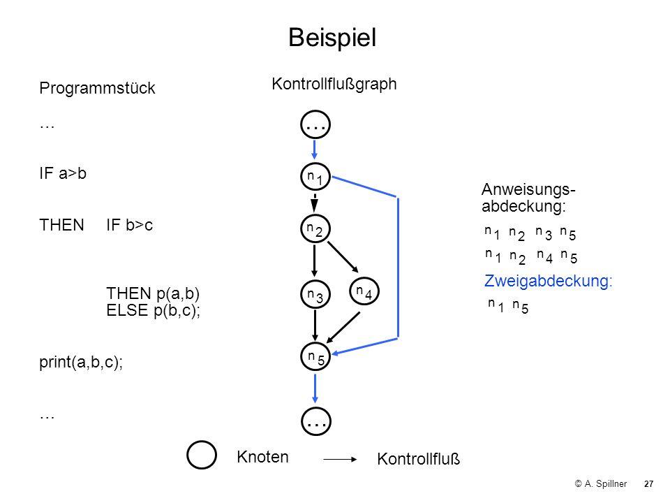 Beispiel … … Kontrollflußgraph Programmstück …
