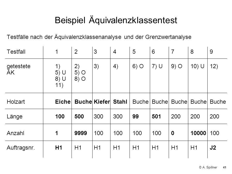 Beispiel Äquivalenzklassentest