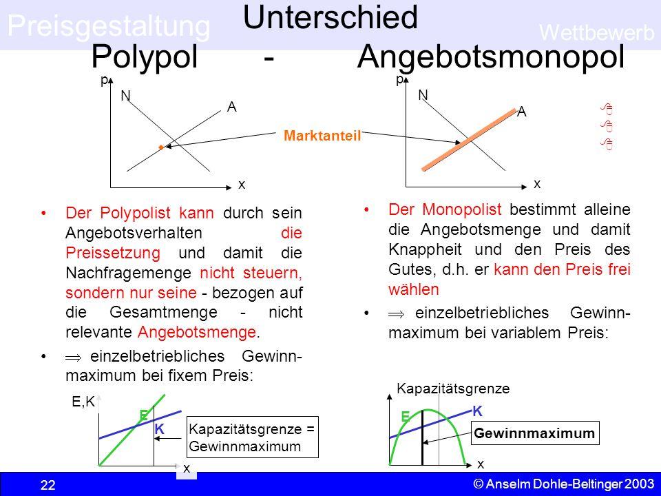 Unterschied Polypol - Angebotsmonopol