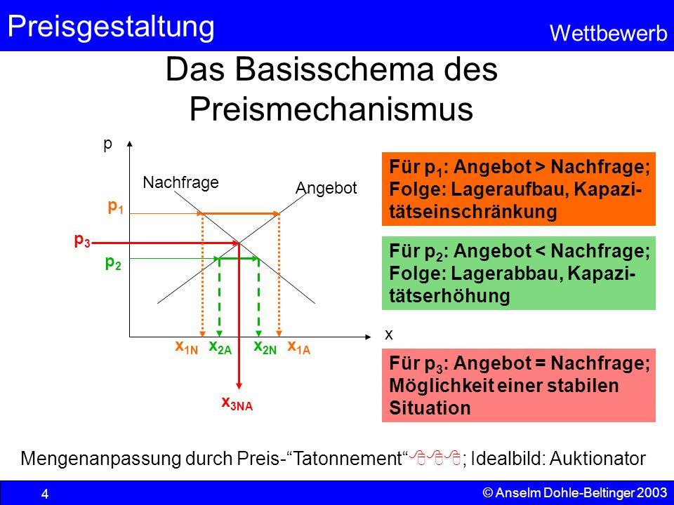 Das Basisschema des Preismechanismus
