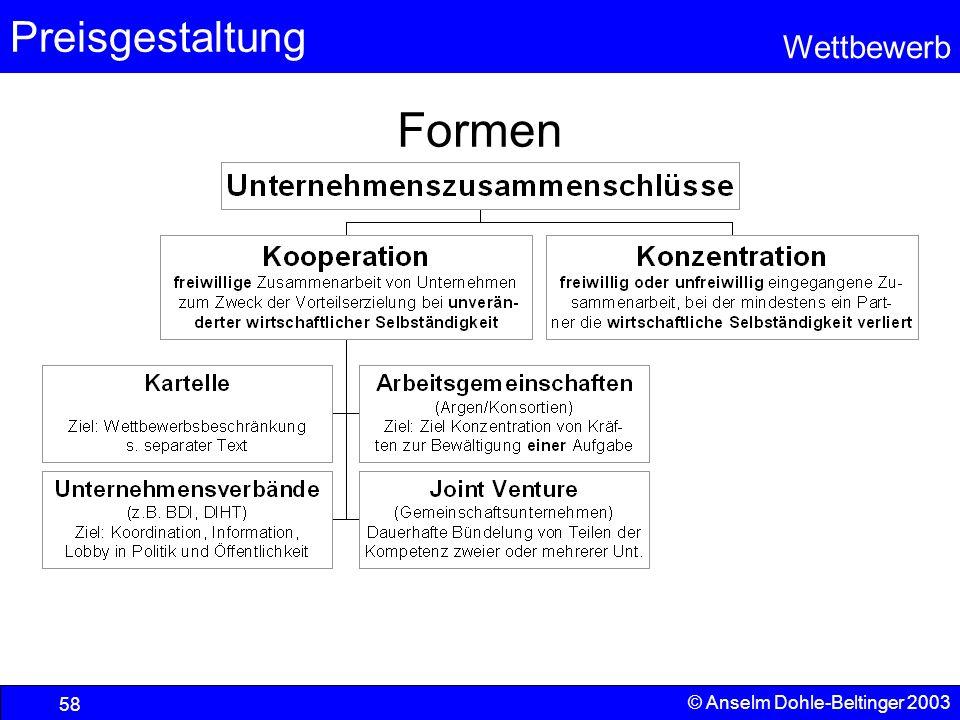 Formen © Anselm Dohle-Beltinger 2003