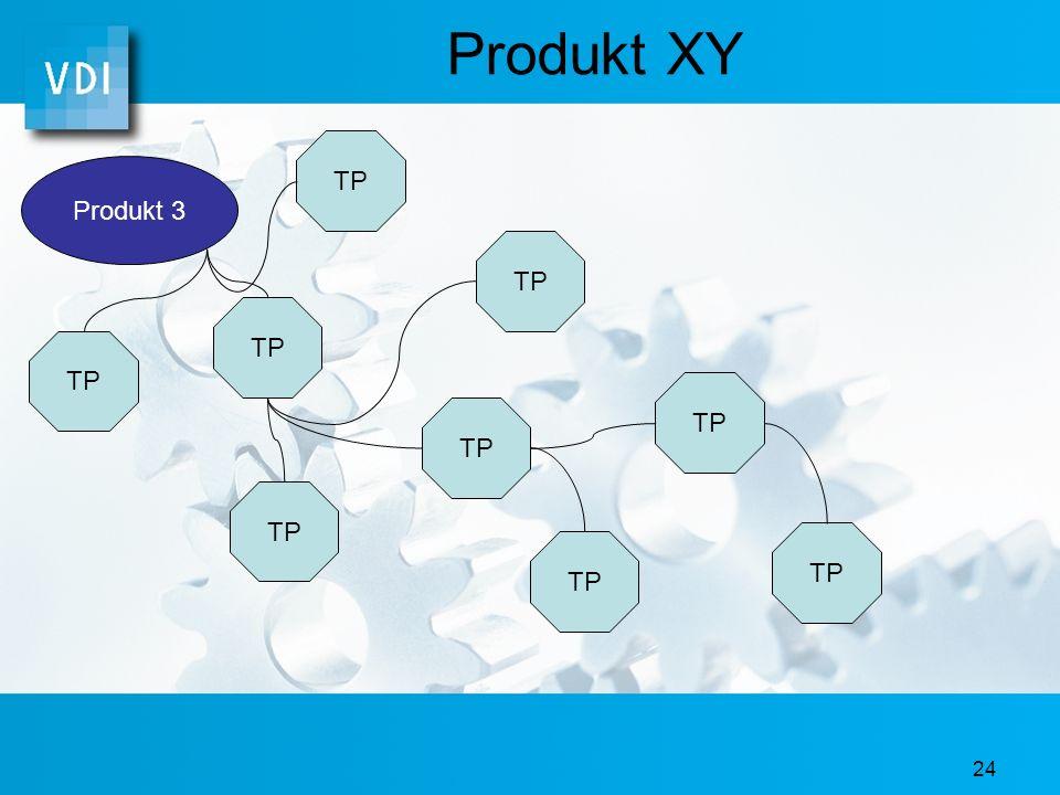 Produkt XY TP Produkt 3 TP TP TP TP TP TP TP TP