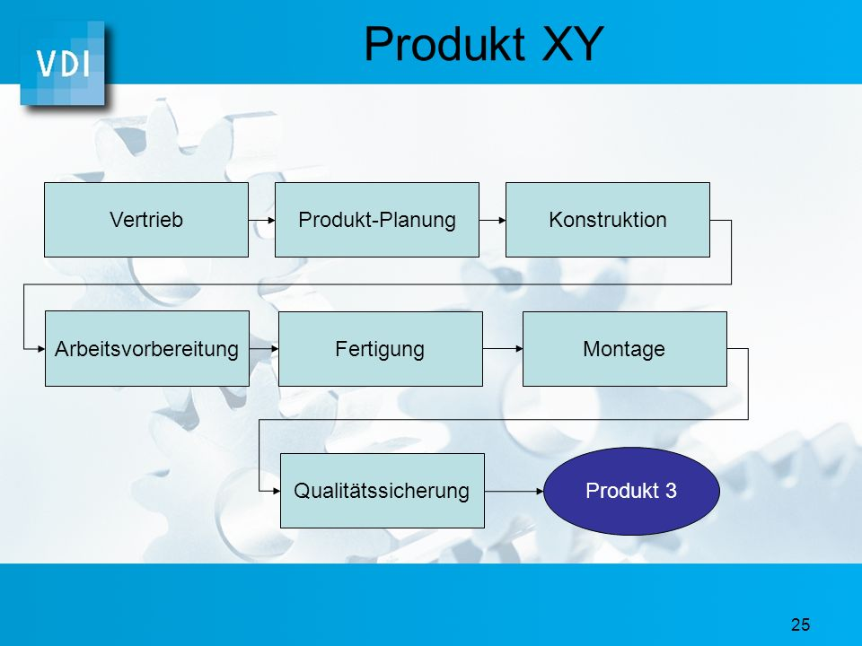 Produkt XY Vertrieb Produkt-Planung Konstruktion Arbeitsvorbereitung