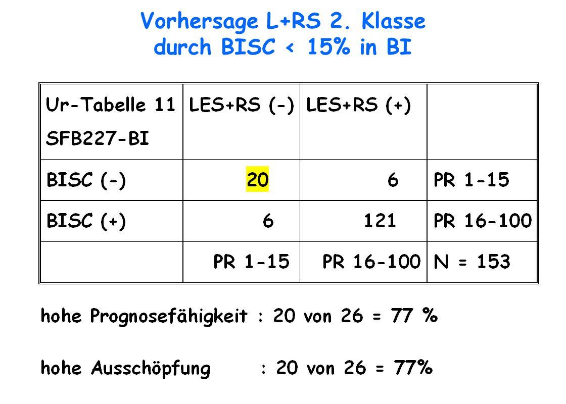 Vorhersage L+RS 2. Klasse durch BISC < 15% in BI