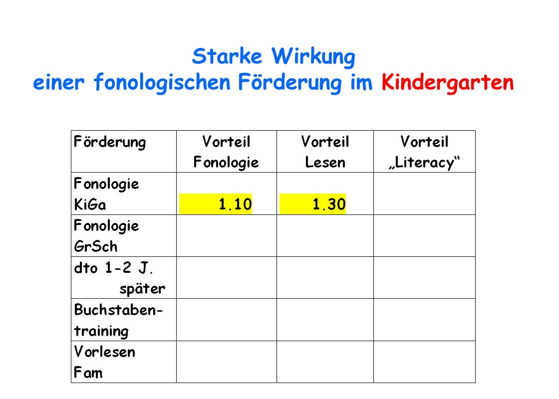 Starke Wirkung einer fonologischen Förderung im Kindergarten