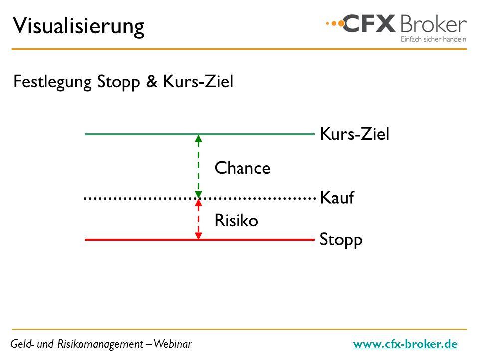 Visualisierung Festlegung Stopp & Kurs-Ziel Kurs-Ziel Chance Kauf