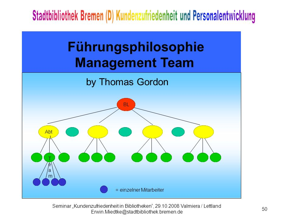 Führungsphilosophie Management Team by Thomas Gordon BL Abtl. Team