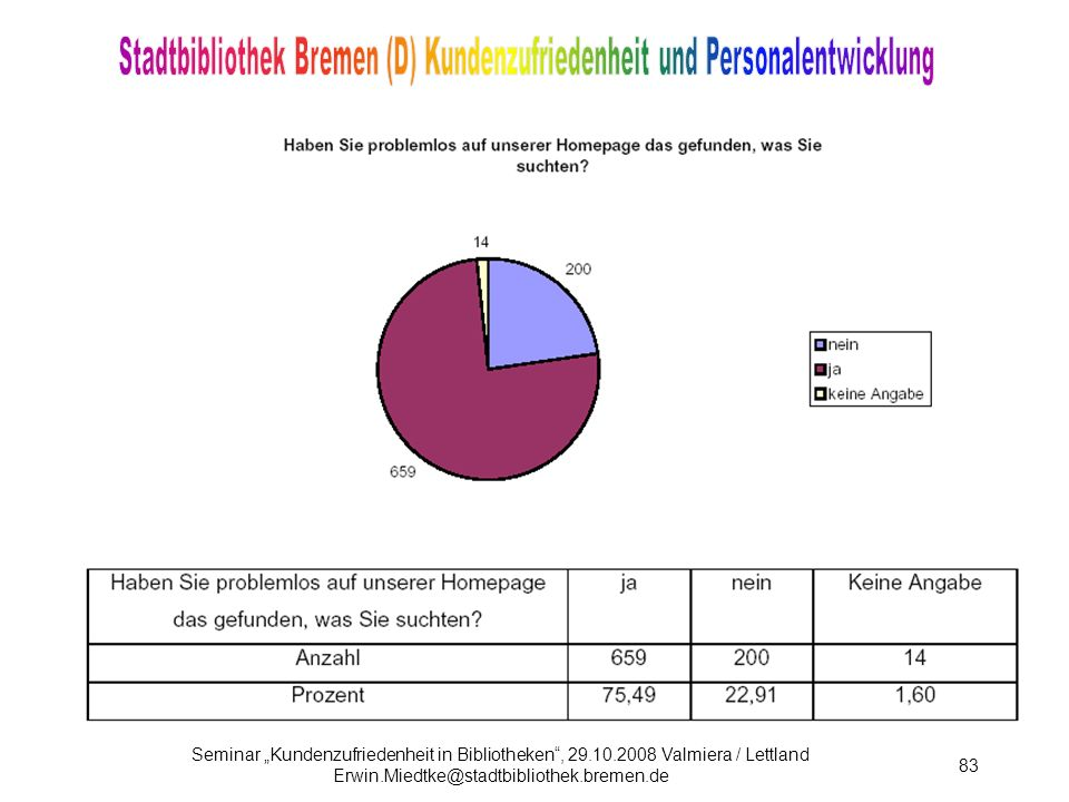 """Seminar """"Kundenzufriedenheit in Bibliotheken , 29. 10"""