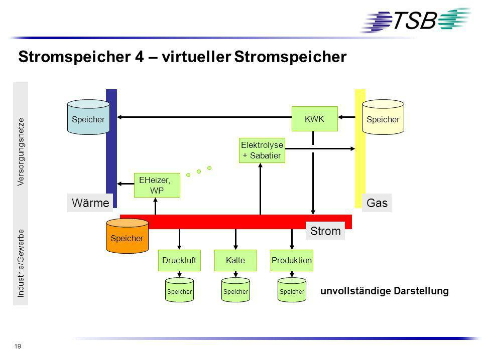 Stromspeicher 4 – virtueller Stromspeicher