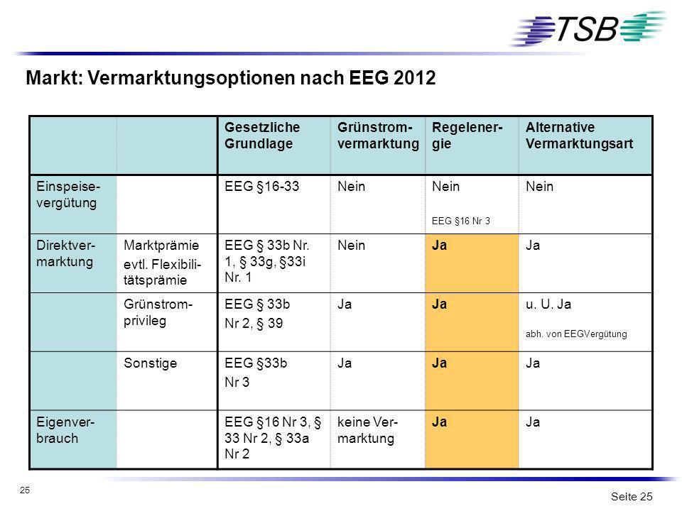 Markt: Vermarktungsoptionen nach EEG 2012