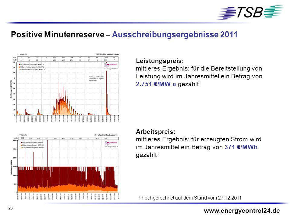 Positive Minutenreserve – Ausschreibungsergebnisse 2011