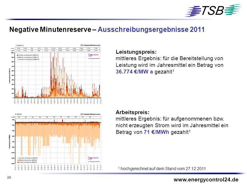 Negative Minutenreserve – Ausschreibungsergebnisse 2011