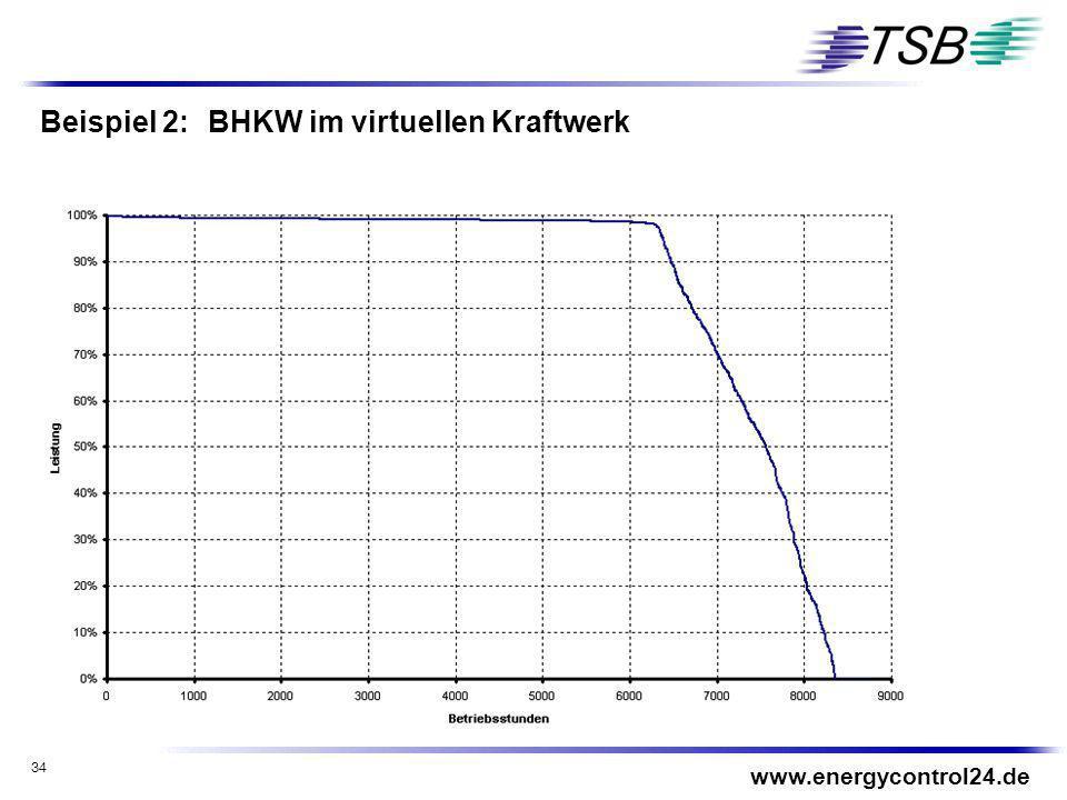 Beispiel 2: BHKW im virtuellen Kraftwerk