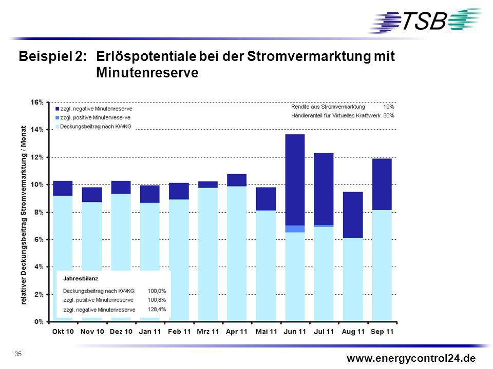Beispiel 2: Erlöspotentiale bei der Stromvermarktung mit Minutenreserve