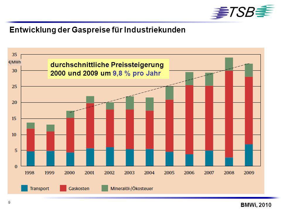 Entwicklung der Gaspreise für Industriekunden