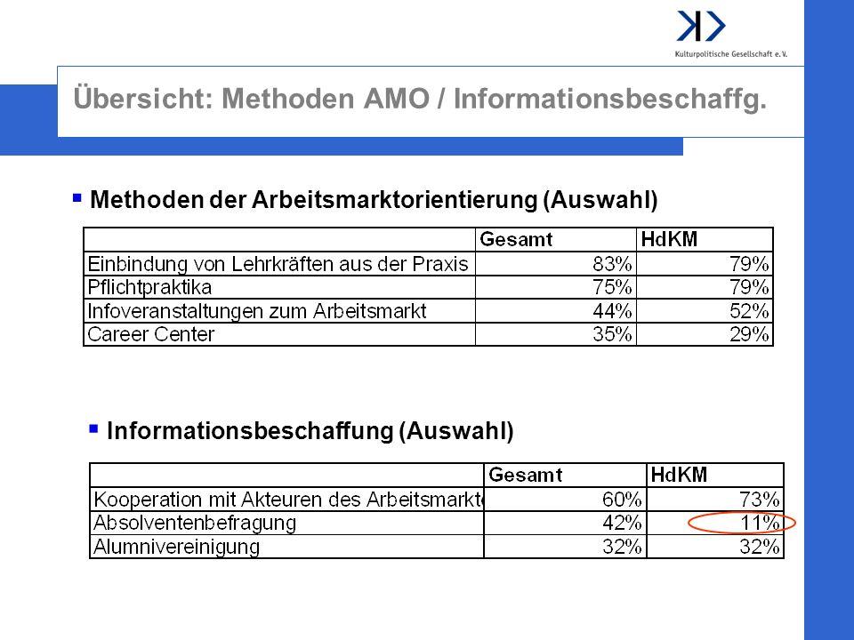 Übersicht: Methoden AMO / Informationsbeschaffg.