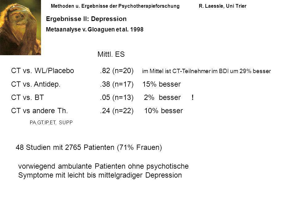 CT vs. Antidep. .38 (n=17) 15% besser CT vs. BT .05 (n=13) 2% besser !