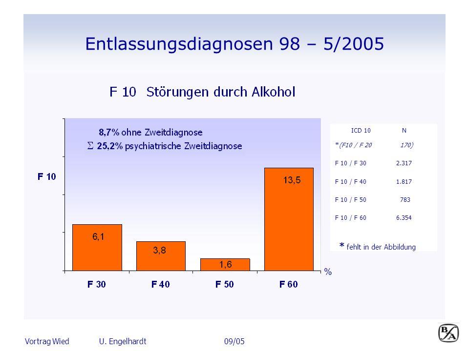 Entlassungsdiagnosen 98 – 5/2005