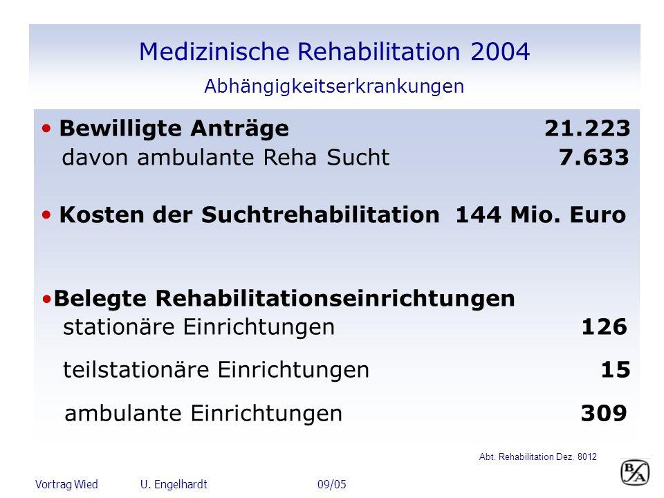 Medizinische Rehabilitation 2004