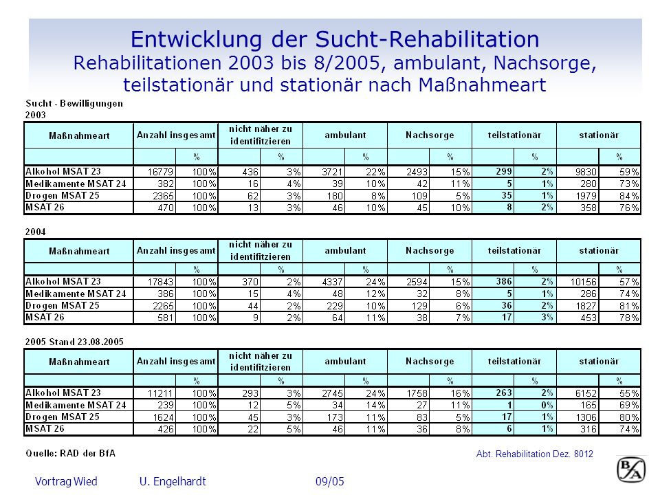 Abt. Rehabilitation Dez. 8012
