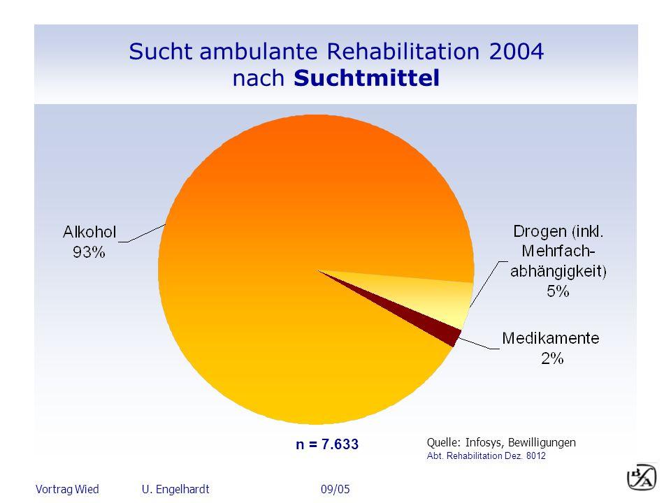 Sucht ambulante Rehabilitation 2004 nach Suchtmittel