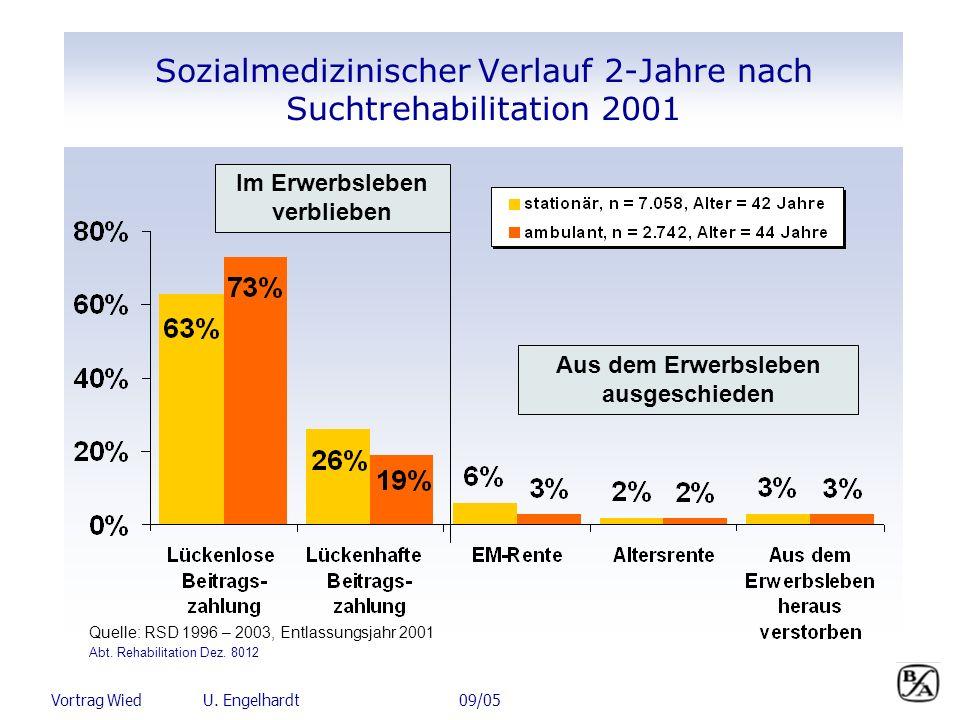 Sozialmedizinischer Verlauf 2-Jahre nach Suchtrehabilitation 2001